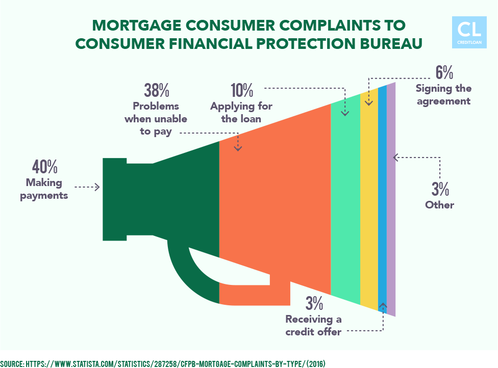 Mortgage Consumer Complaints filed to CFPB in 2016