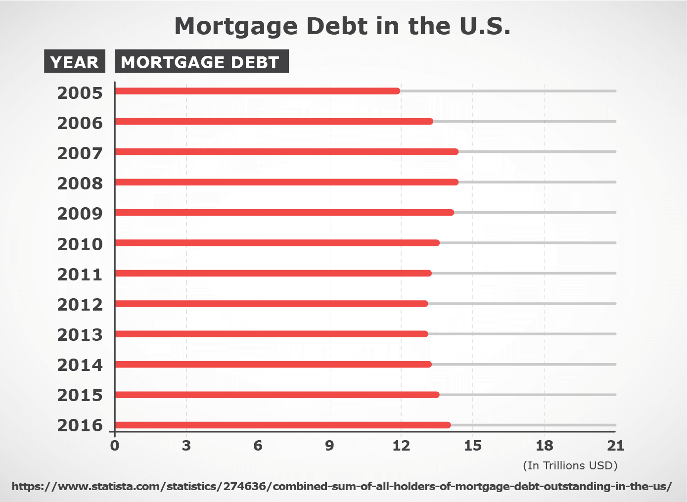 Mortgage debt in the U.S.