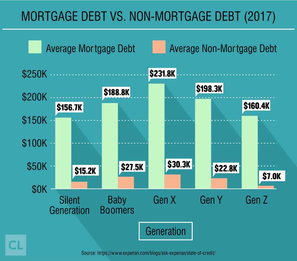 Mortgage Debt vs. Non-Mortgage Debt