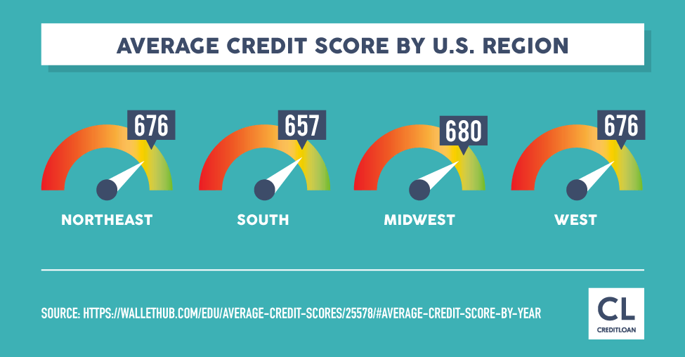 2018 Average Credit Score By U.S. Region