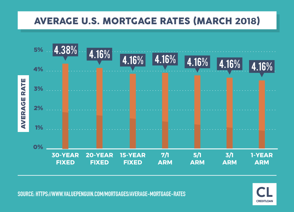 Average U.S. Mortgage Rates (March 2018)
