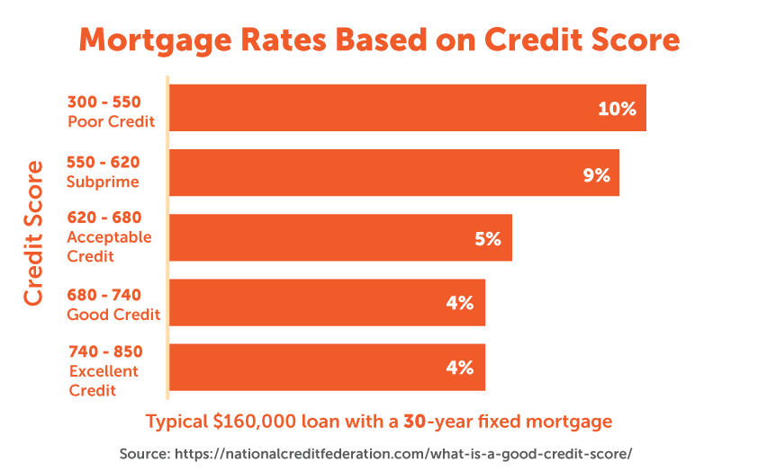 Mortgage rates based on credit scores