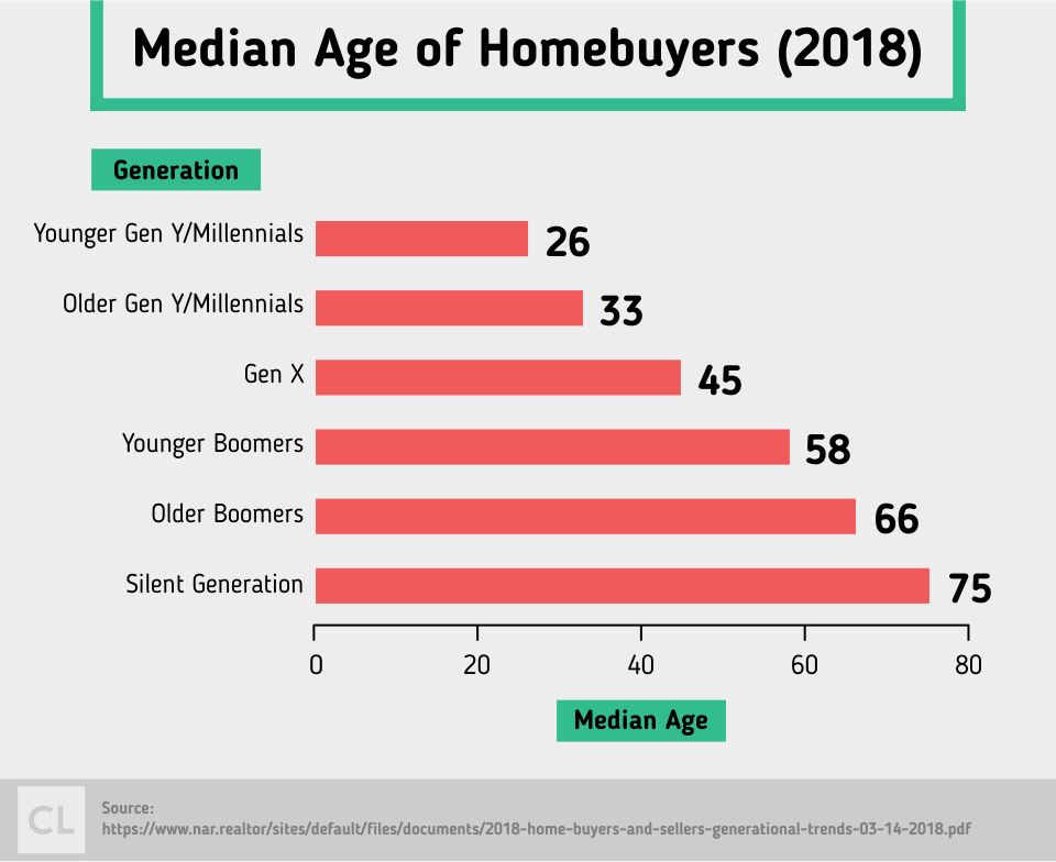 2018 Median Age of Homebuyers