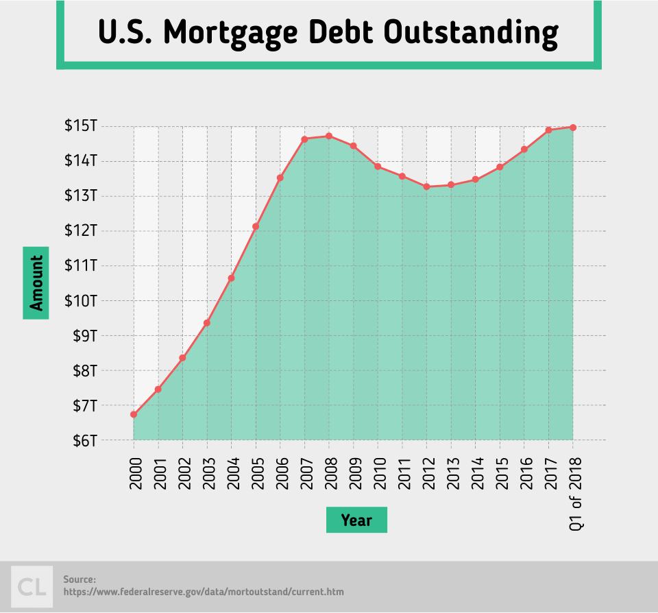 U.S. Mortgage Debt Outstanding from 2000-2018