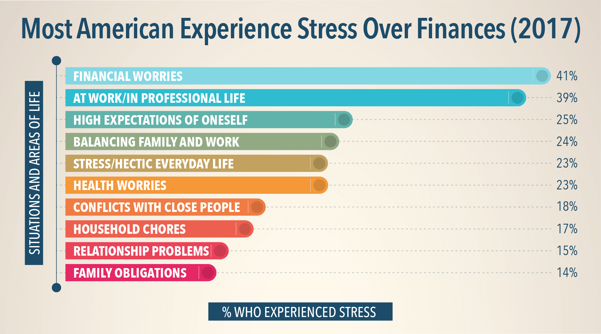 Most American Experiences Stress Over Finances 2017