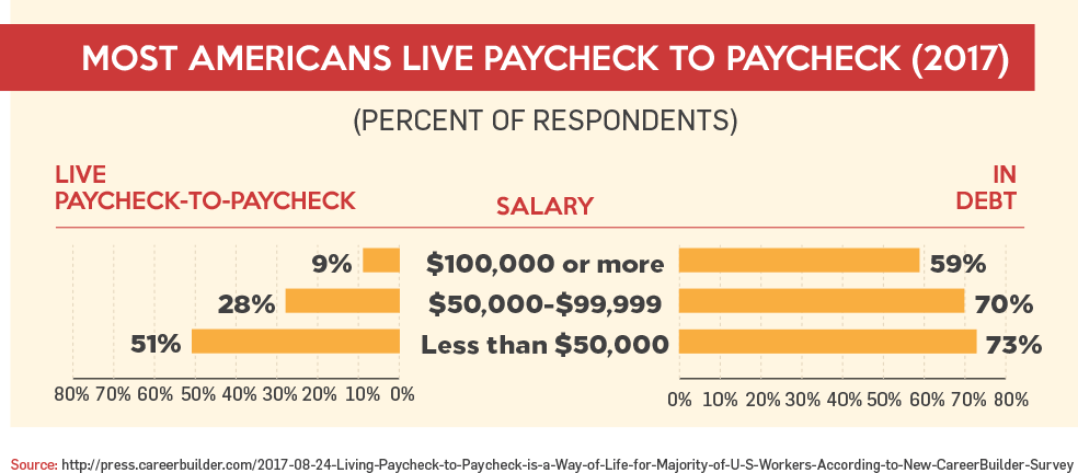Most Americans Live Paycheck to Paycheck (2017)