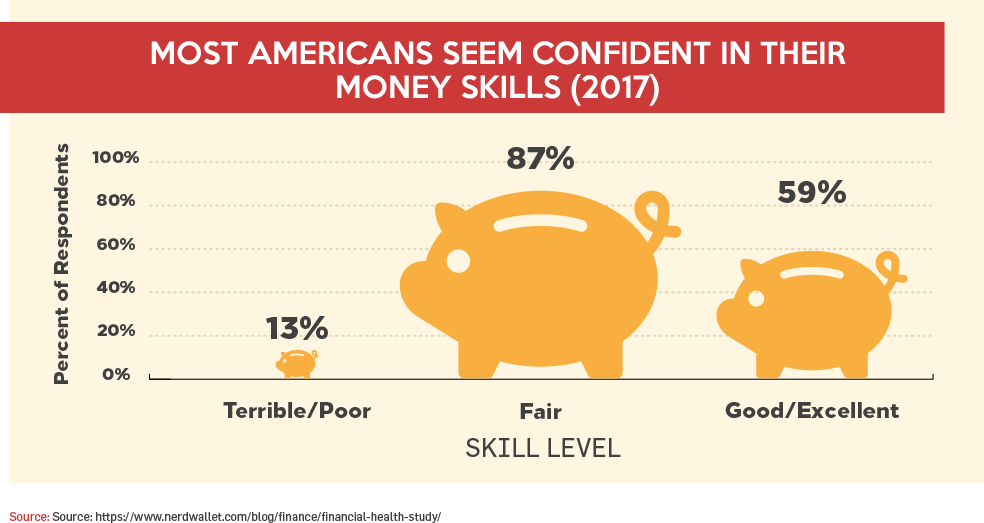 Most Americans Seem Confident In Their Money Skills (2017)