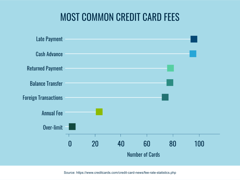 Why Do I Need a Credit Card? - CreditLoan.com®