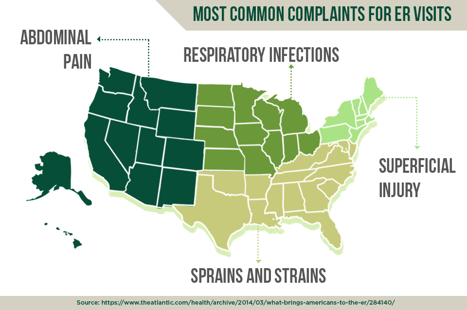 Most common ER complaints