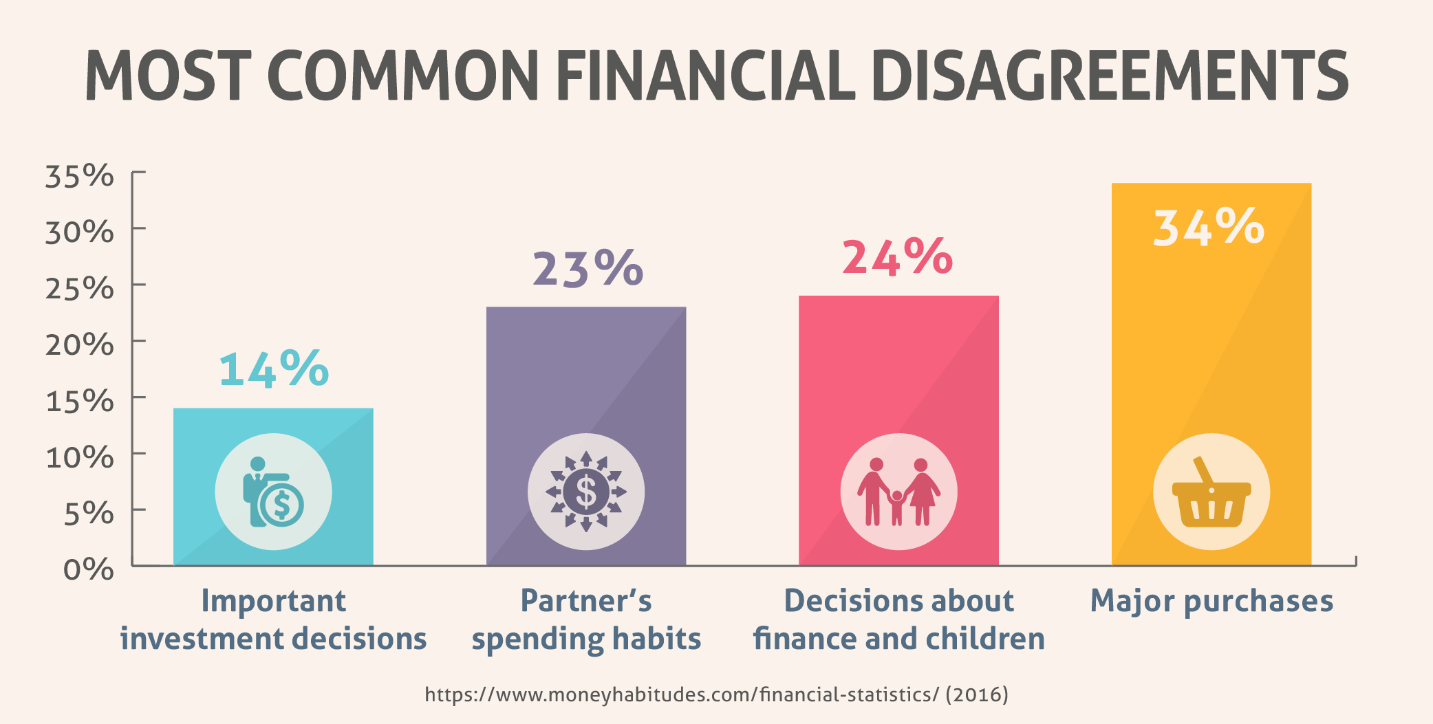 Most Common Financial Disagreement