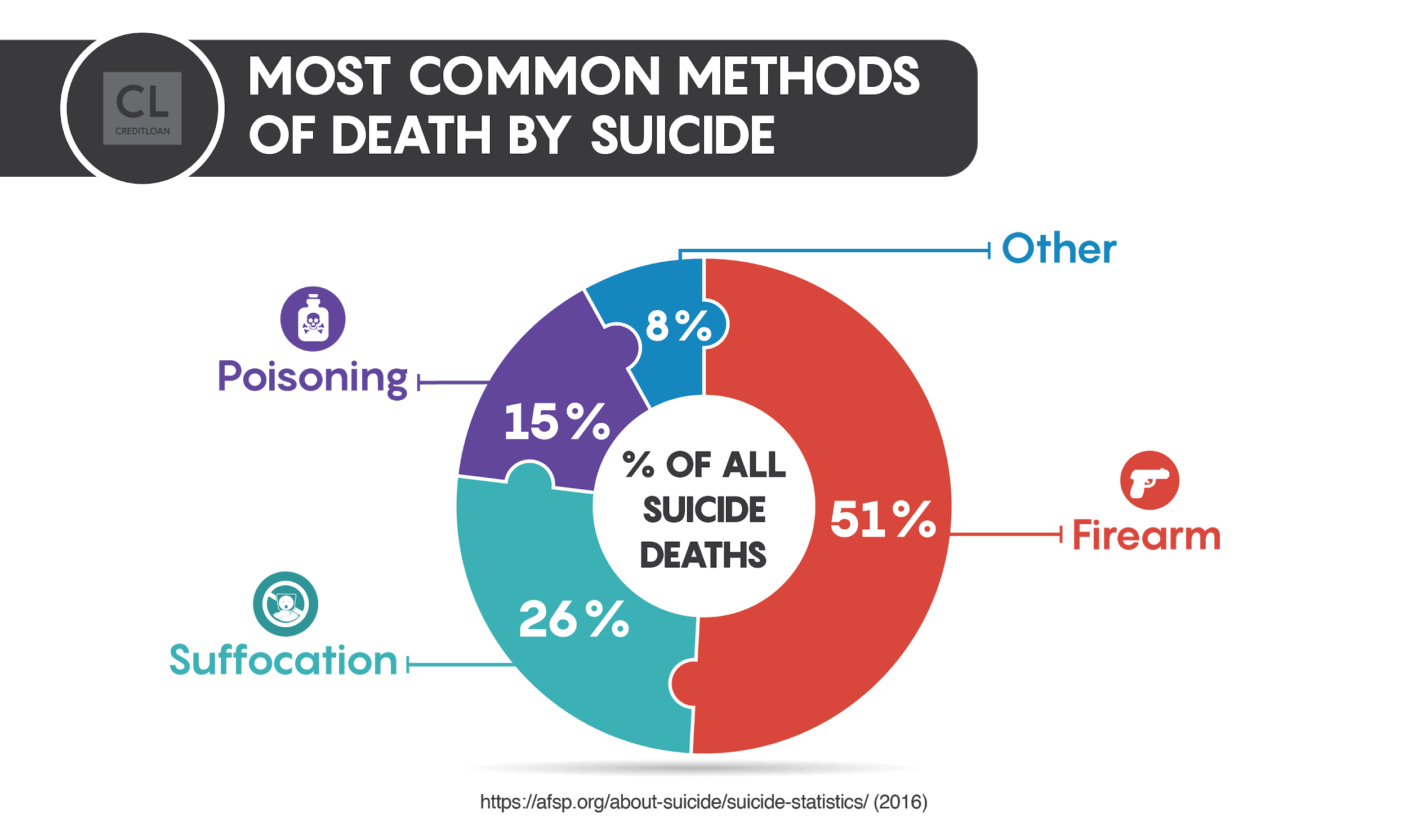 Most Common Methods of Death by Suicide Statistics