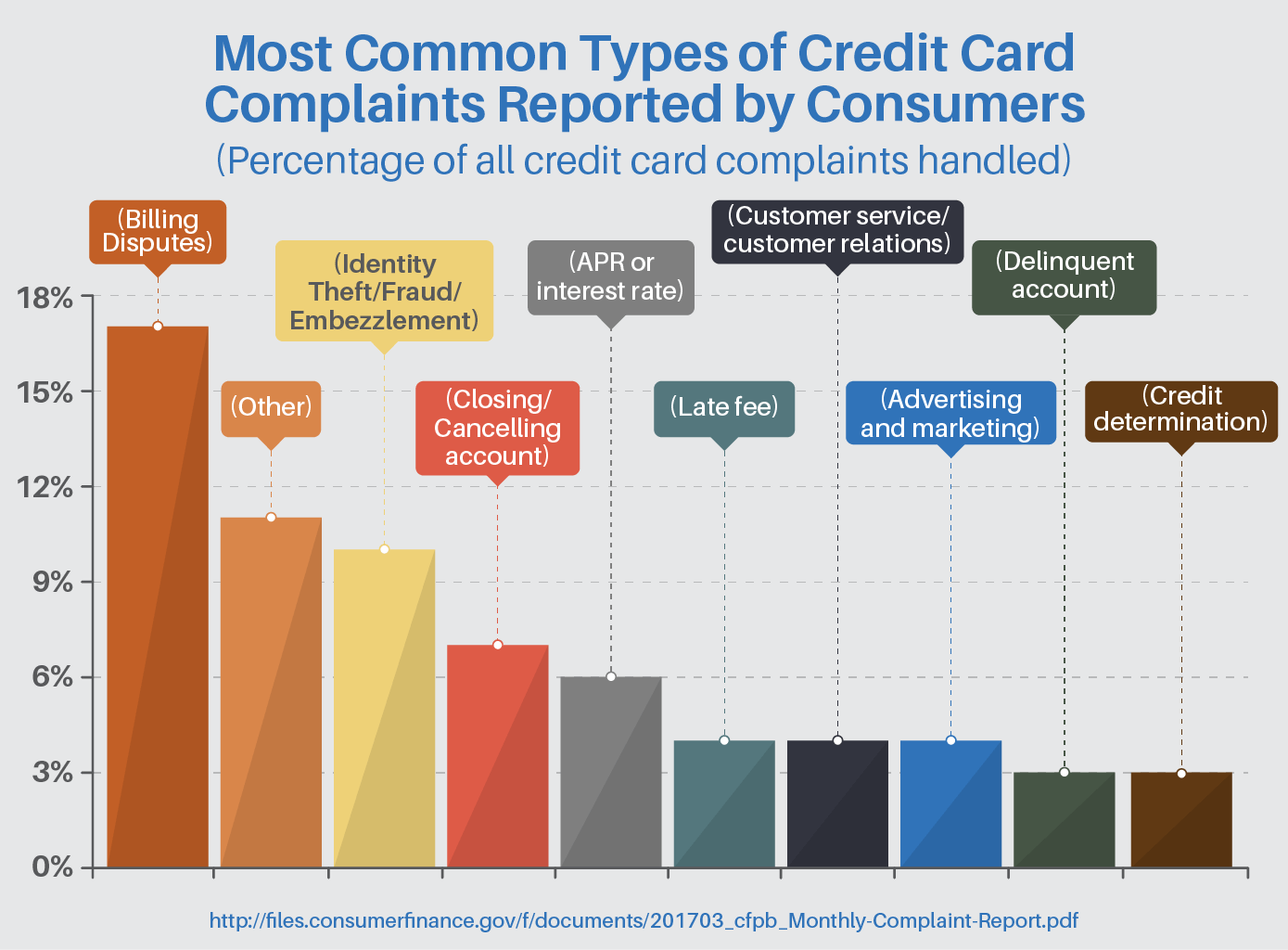 Most common types of credit card complaints reported by consumers