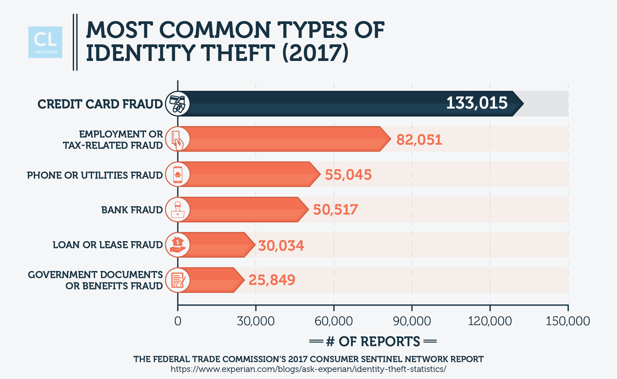Most Common Types of Identity Theft
