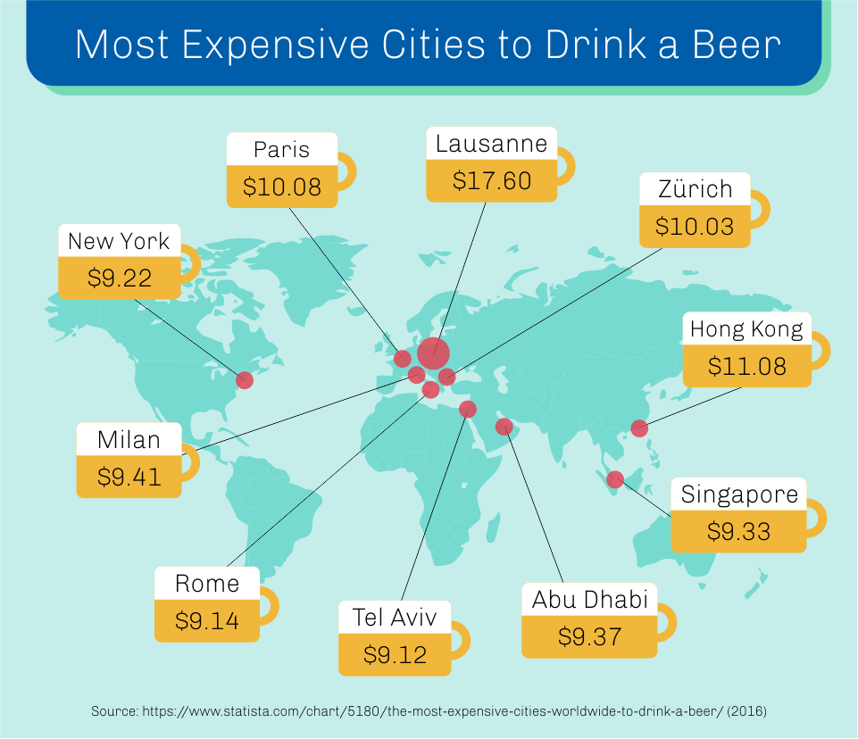 Most expensive cities to drink a beer