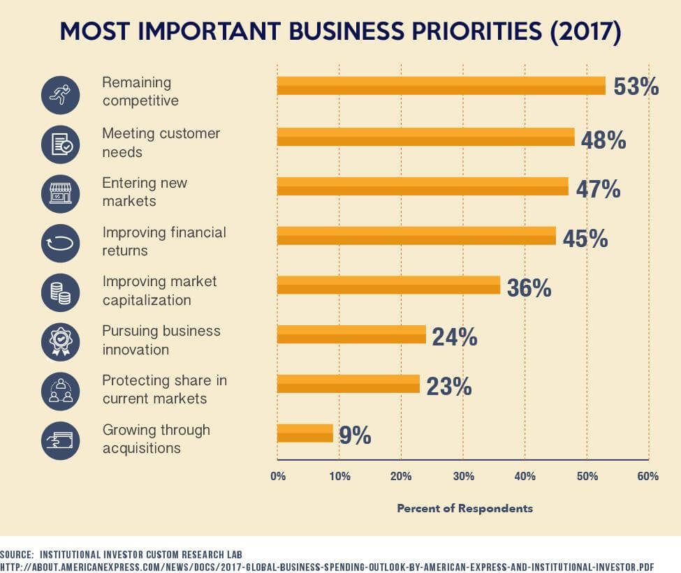 Most Important Business Priorities (2017)