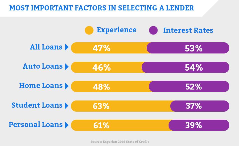 Most Important Factors in Choosing a Lender