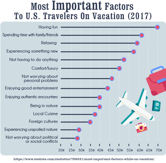 Most Important Factors To U.S. Travelers On Vacation (2017)
