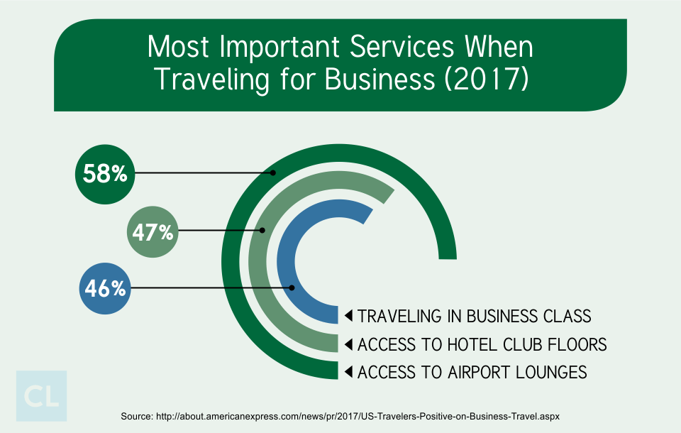 Most Important Services When Traveling for Business (2017)