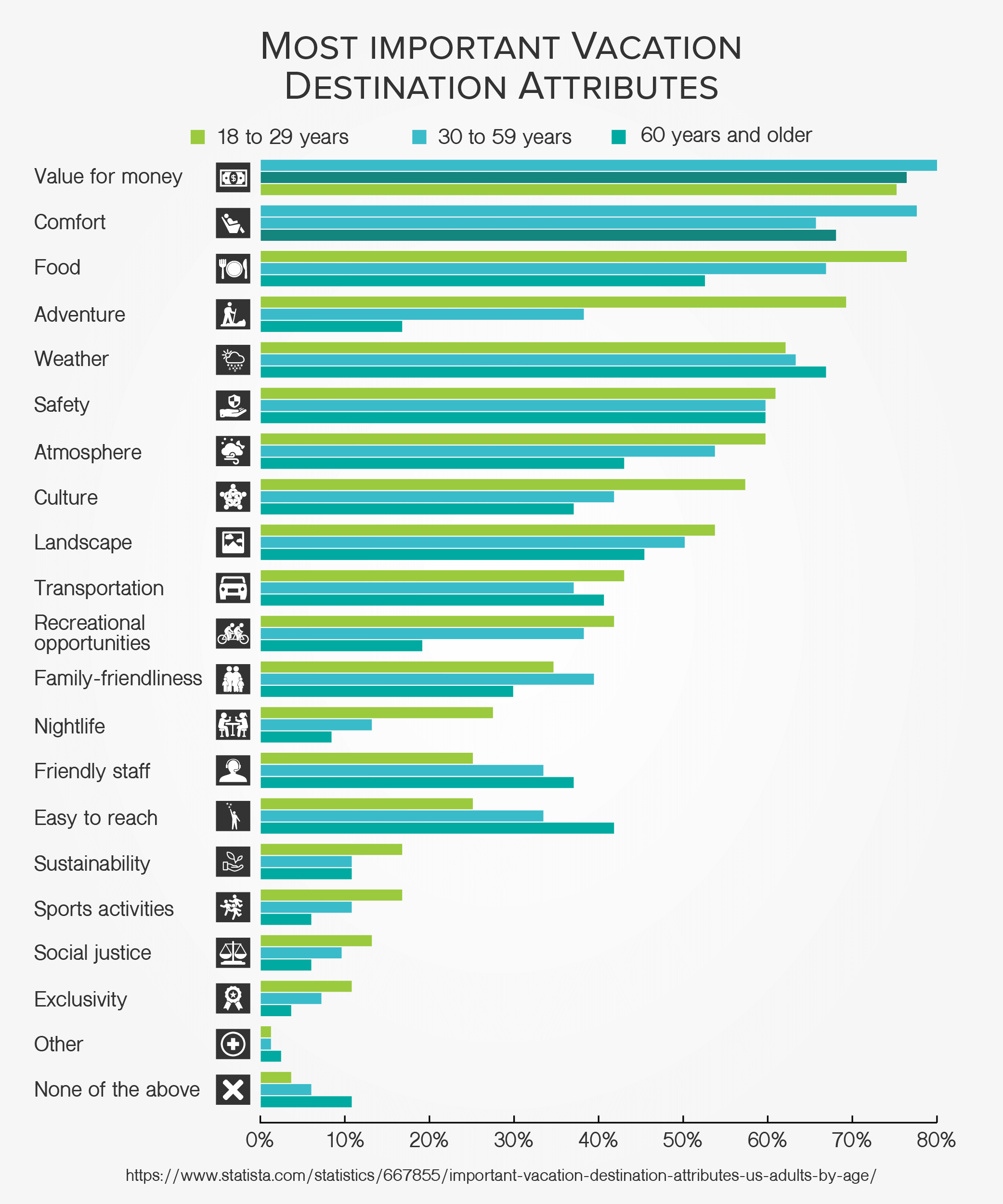 Most important Vacation Destination Attributes (2017)