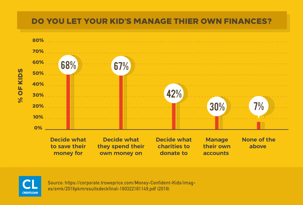 Most Kids Are Allowed To Manage Their Own Finances