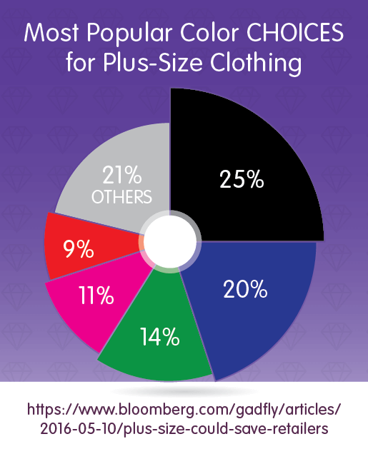 most popular color choices for plus-size clothing