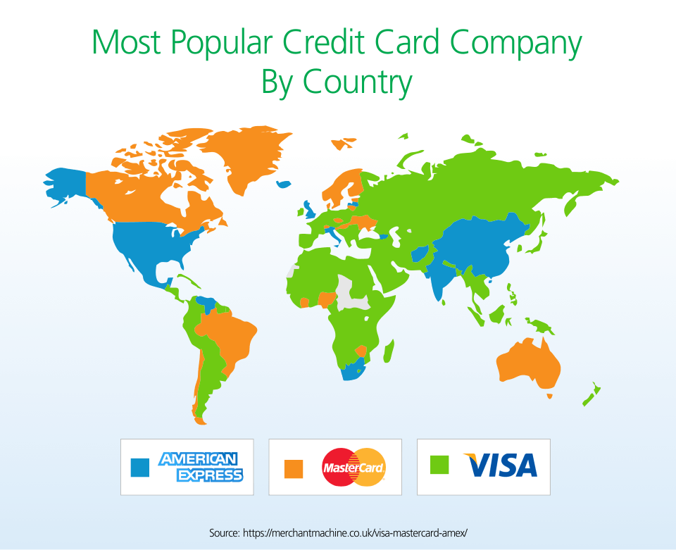 most popular credit card company by country