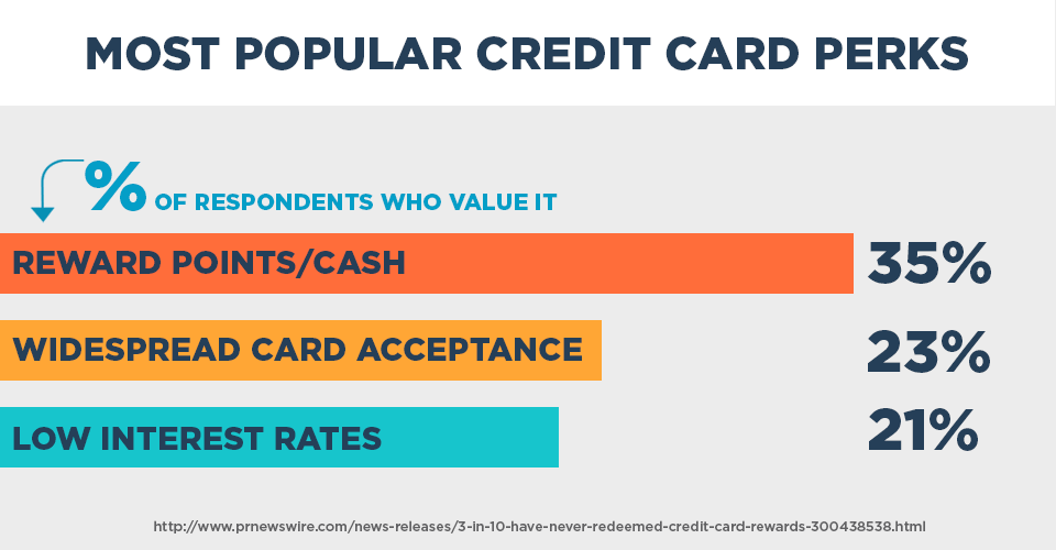Most popular credit card perks