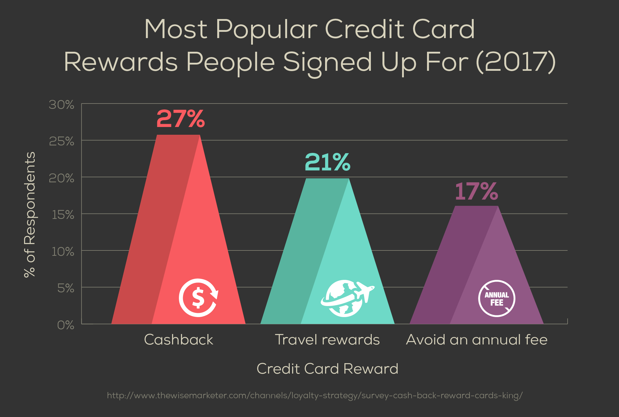 Most Popular Credit Card Rewards People Signed Up For (2017)