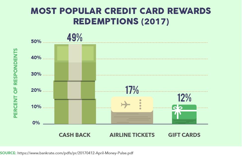 Most Popular Credit Card Rewards Redemption (2017)