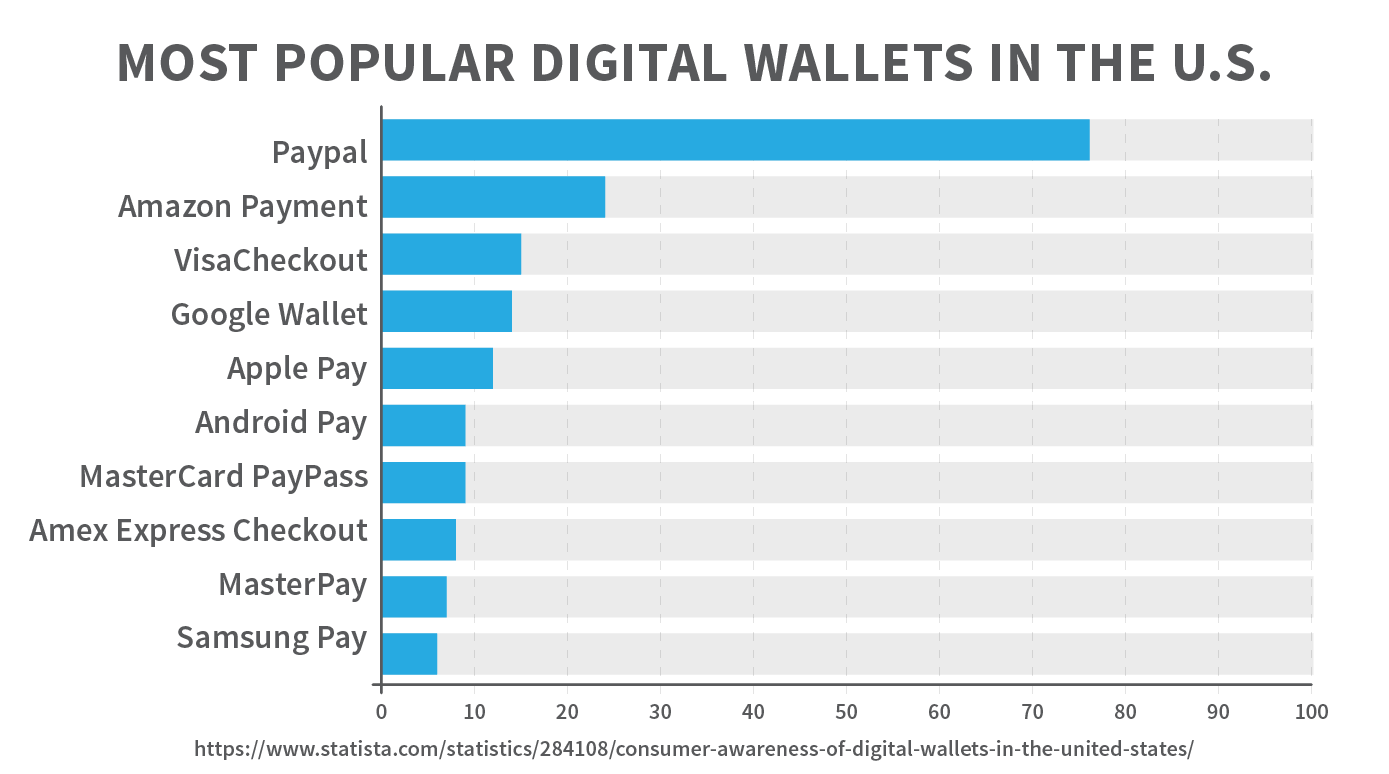 Most popular digital wallets in the U.S.