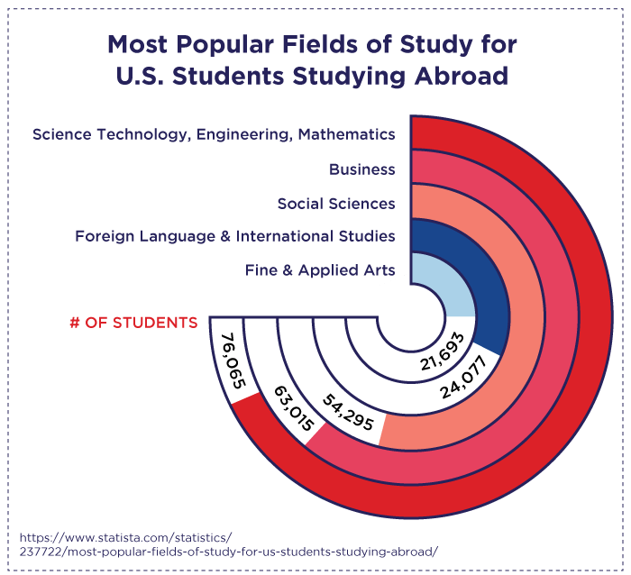 Most popular fields of study for U.S. students studying abroad