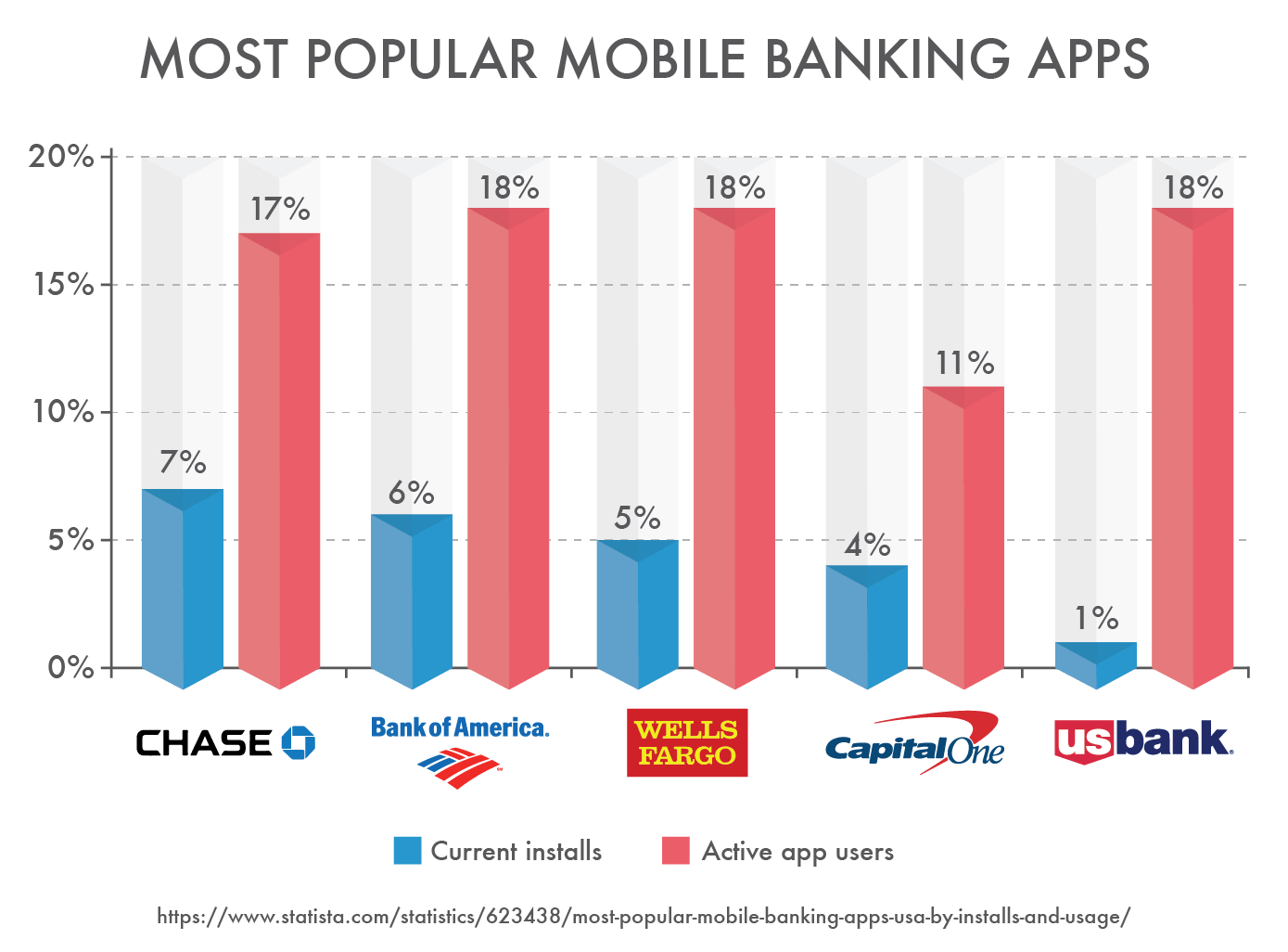 Most Popular Mobile Banking Apps