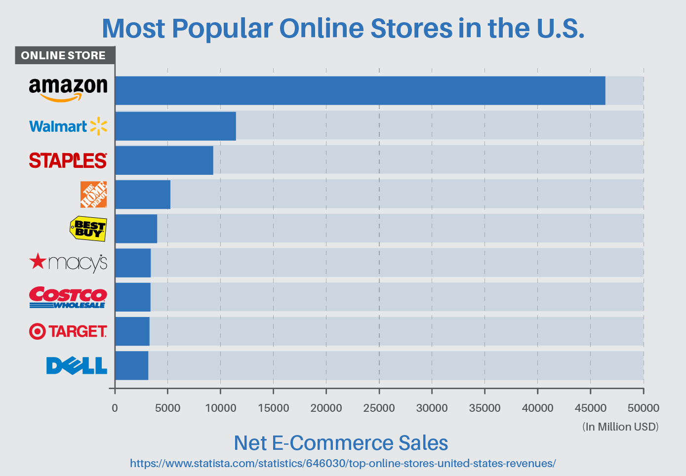 Most popular online stores in the U.S.