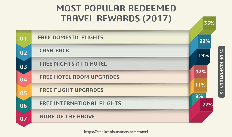 Most Popular Redeemed Travel Rewards (2017)