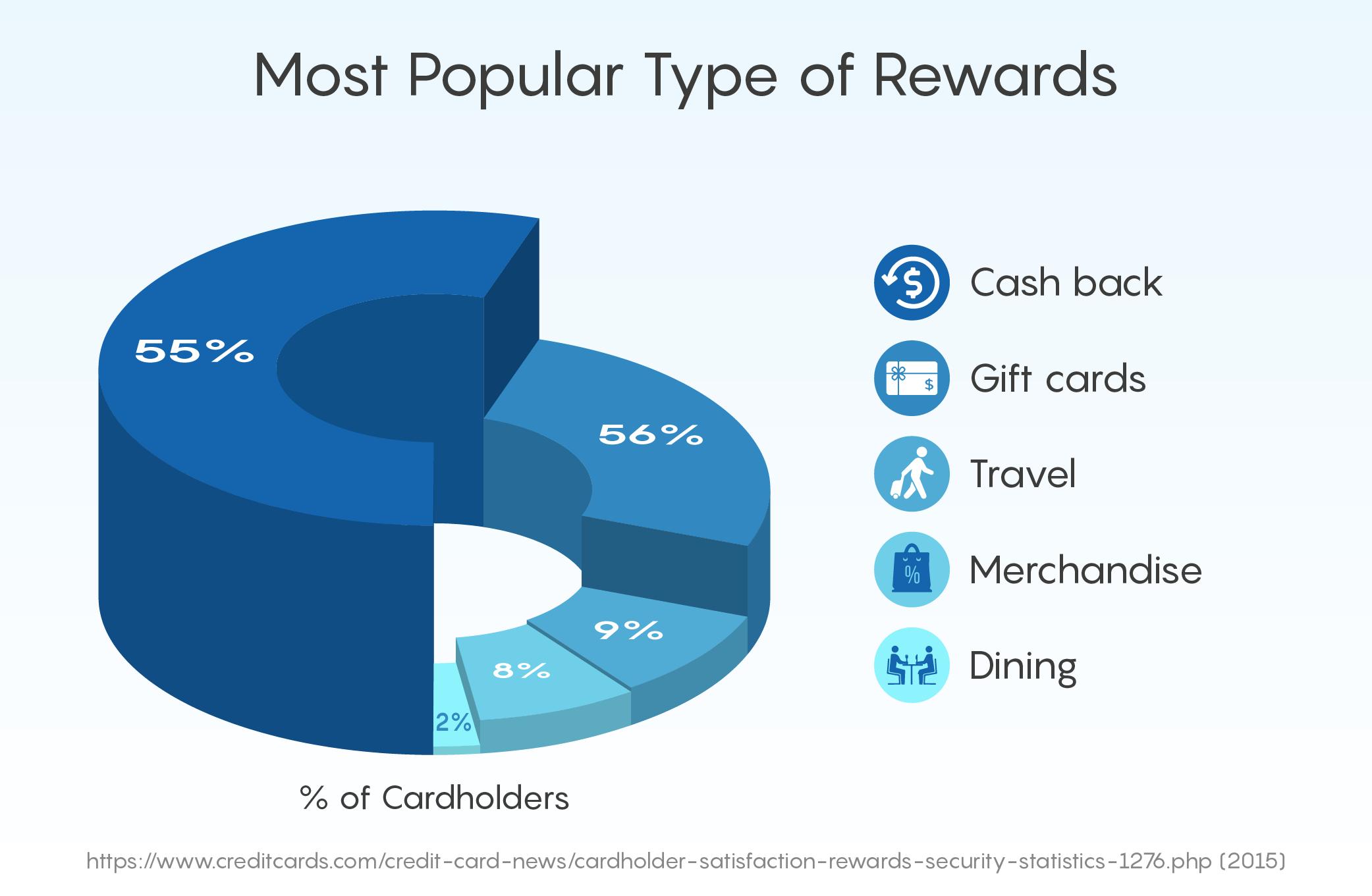Most Popular Type of Rewards