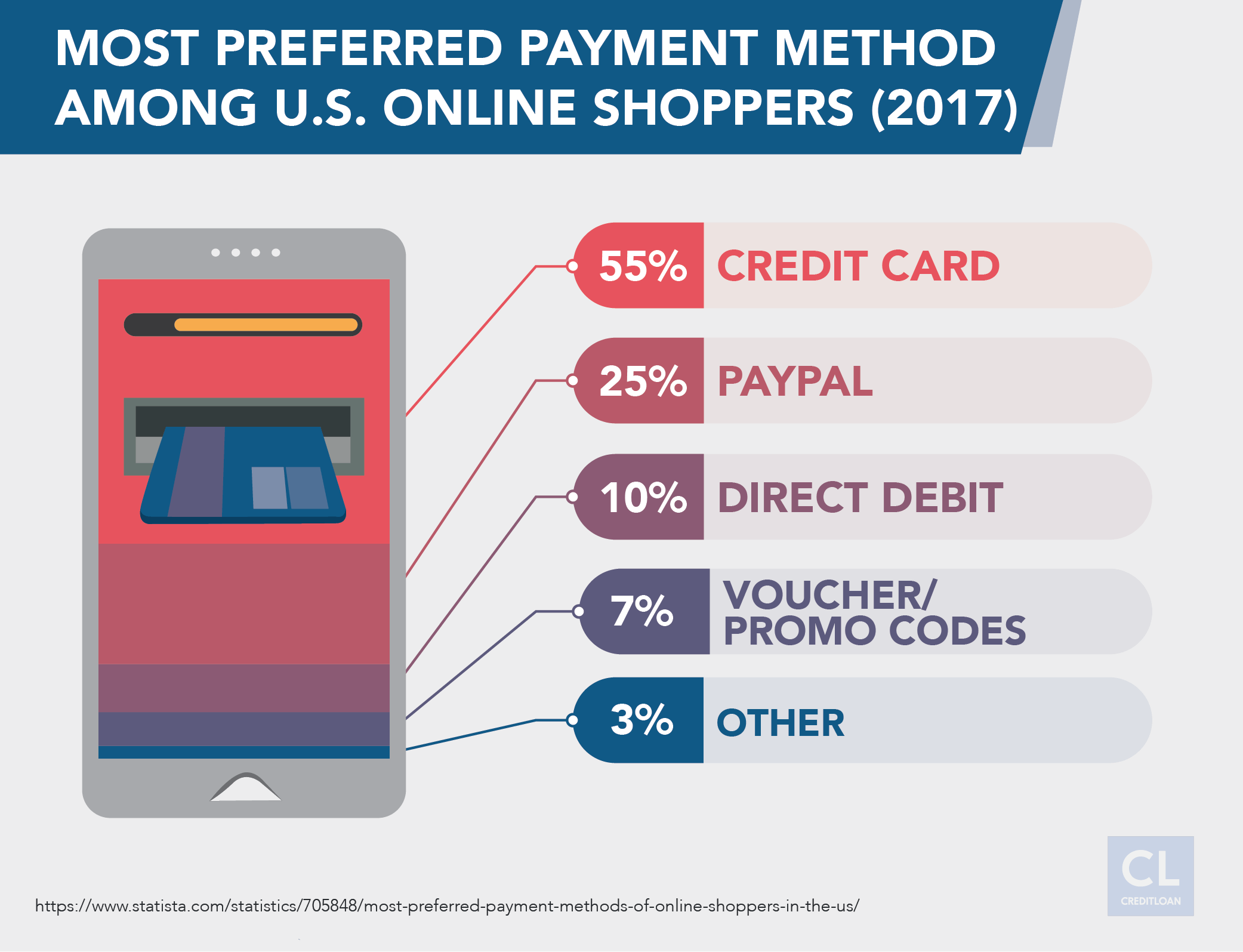 Most Preferred Payment Method Among U.S. Online Shoppers