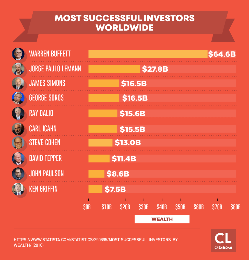Most Successful Investors Worldwide