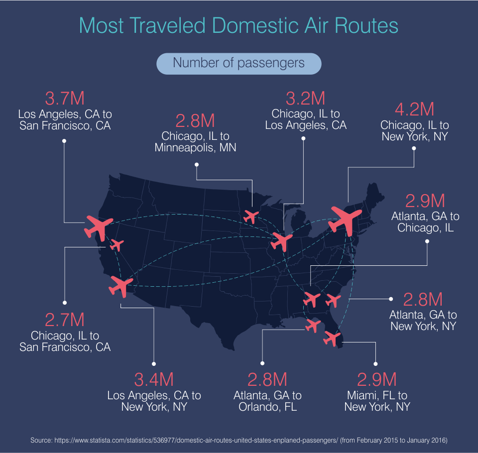 Most Traveled Domestic Air Routes