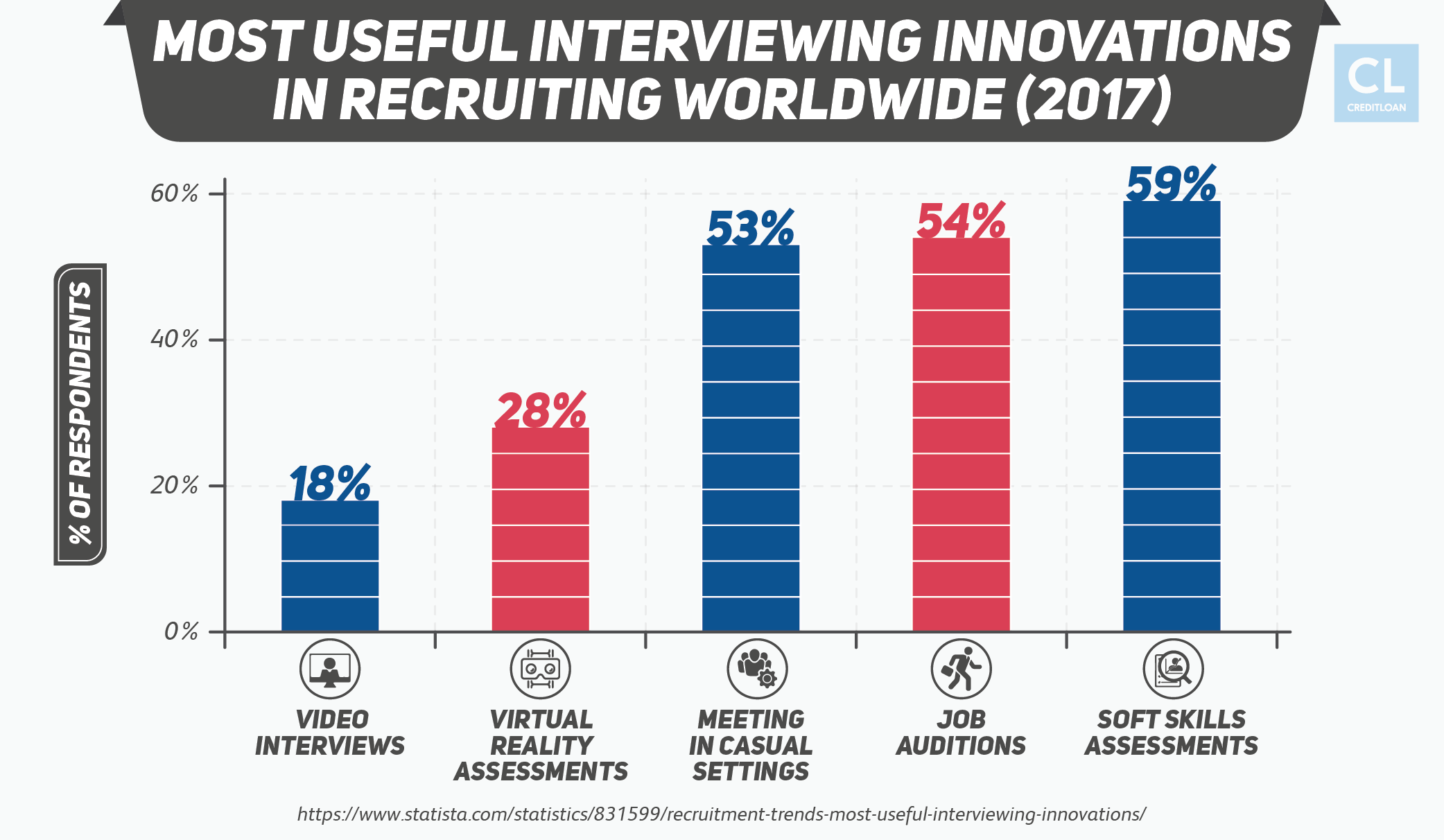 Most Useful Interviewing Innovations in Recruiting Worldwide