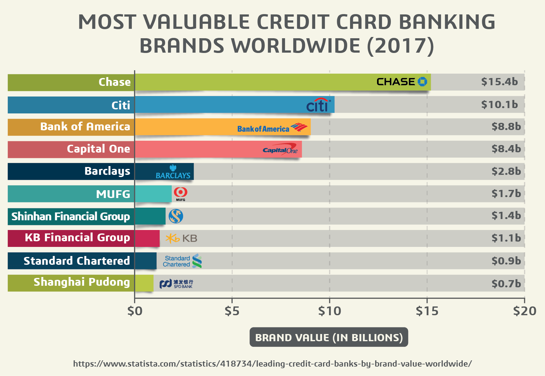 Most Valuable Credit Card Banking Brands Worldwide (2017)