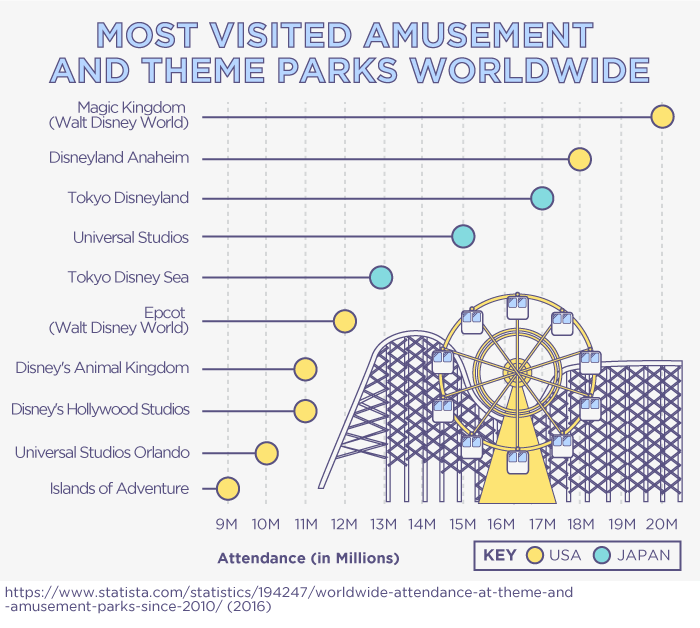 Most VIsited Amusement and Theme Parks Worldwide