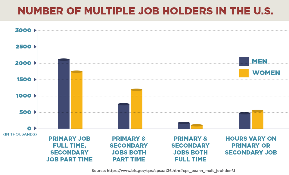 Multiple job holders in the US