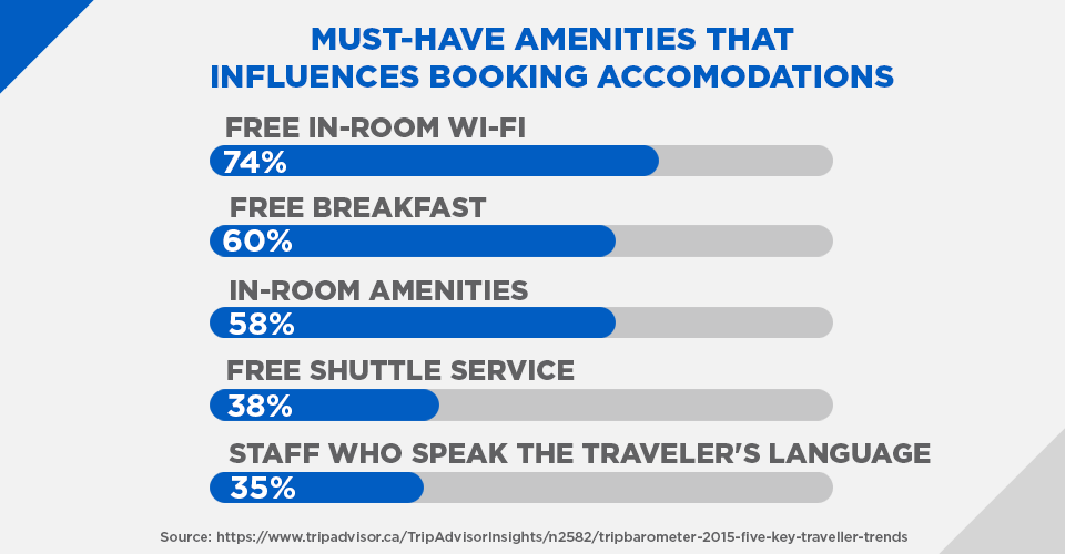 must-have amenities that influence booking accomodations