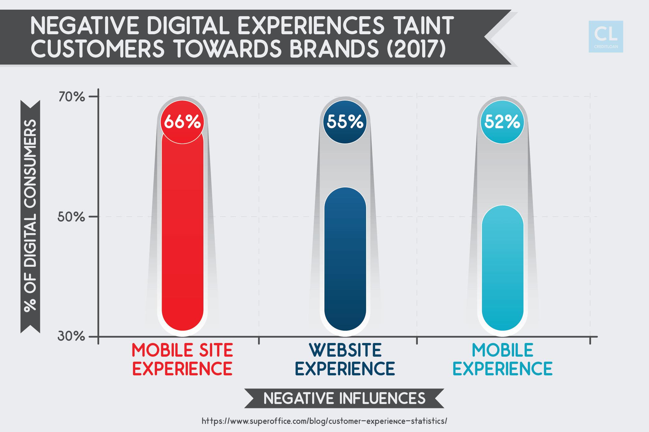 Negative customer experience statsitcs
