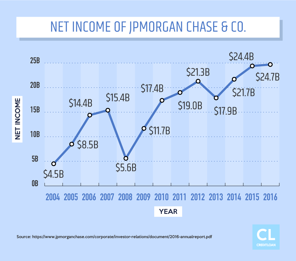 Net Income of JPMorgan Chase & Co. from 2004-2016