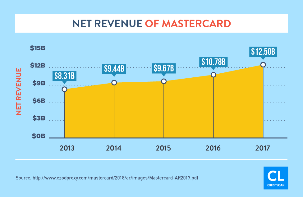 Net Revenue of Mastercard from 2013-2017