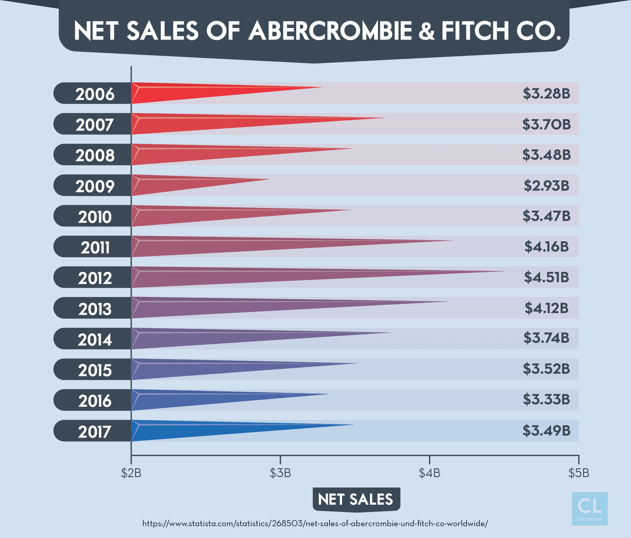 Net Sales of Abercrombie & Fitch Co. from 2006-2017