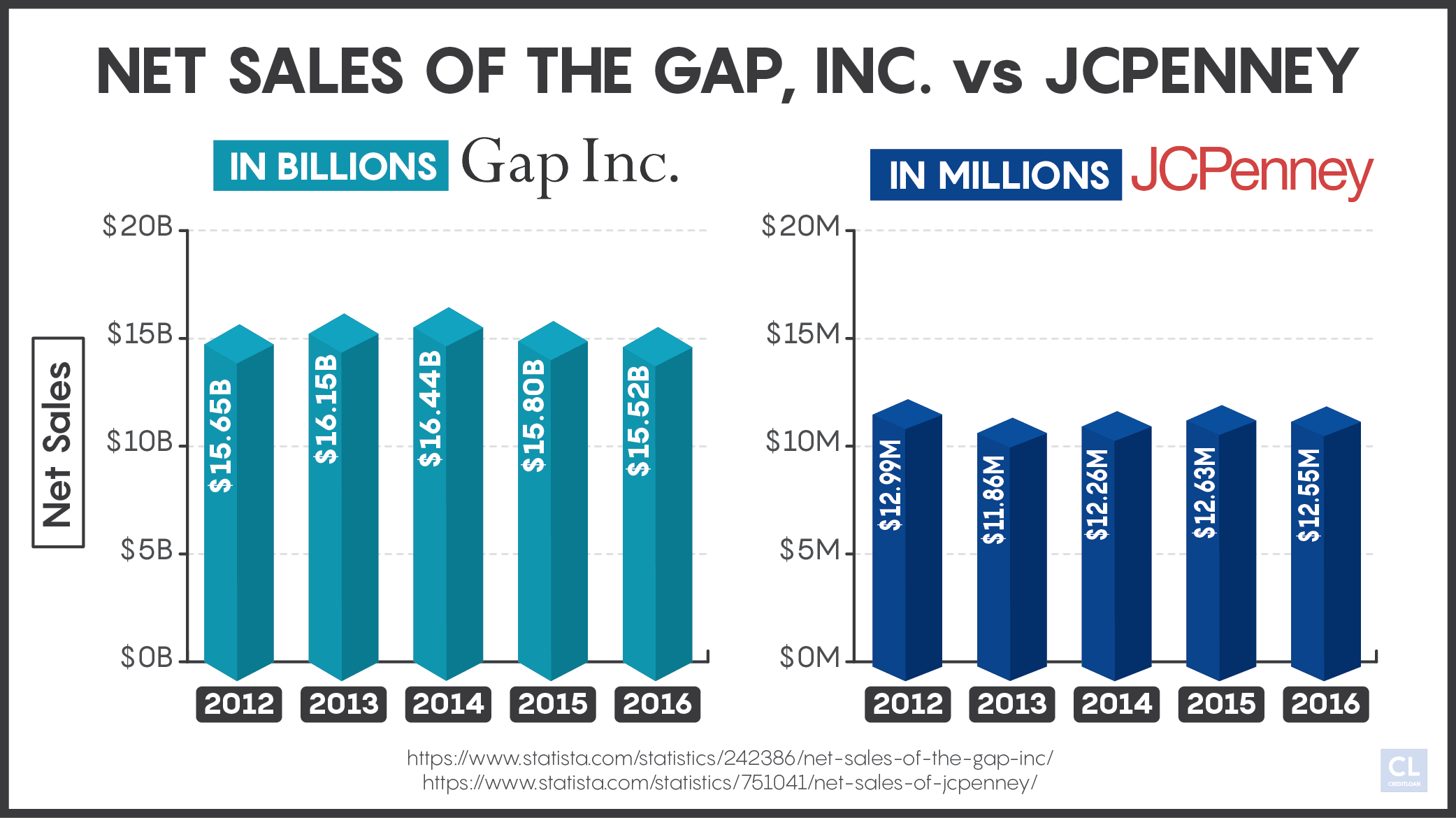 Net Sales of The Gap, Inc. and JCPenney 2012-2016