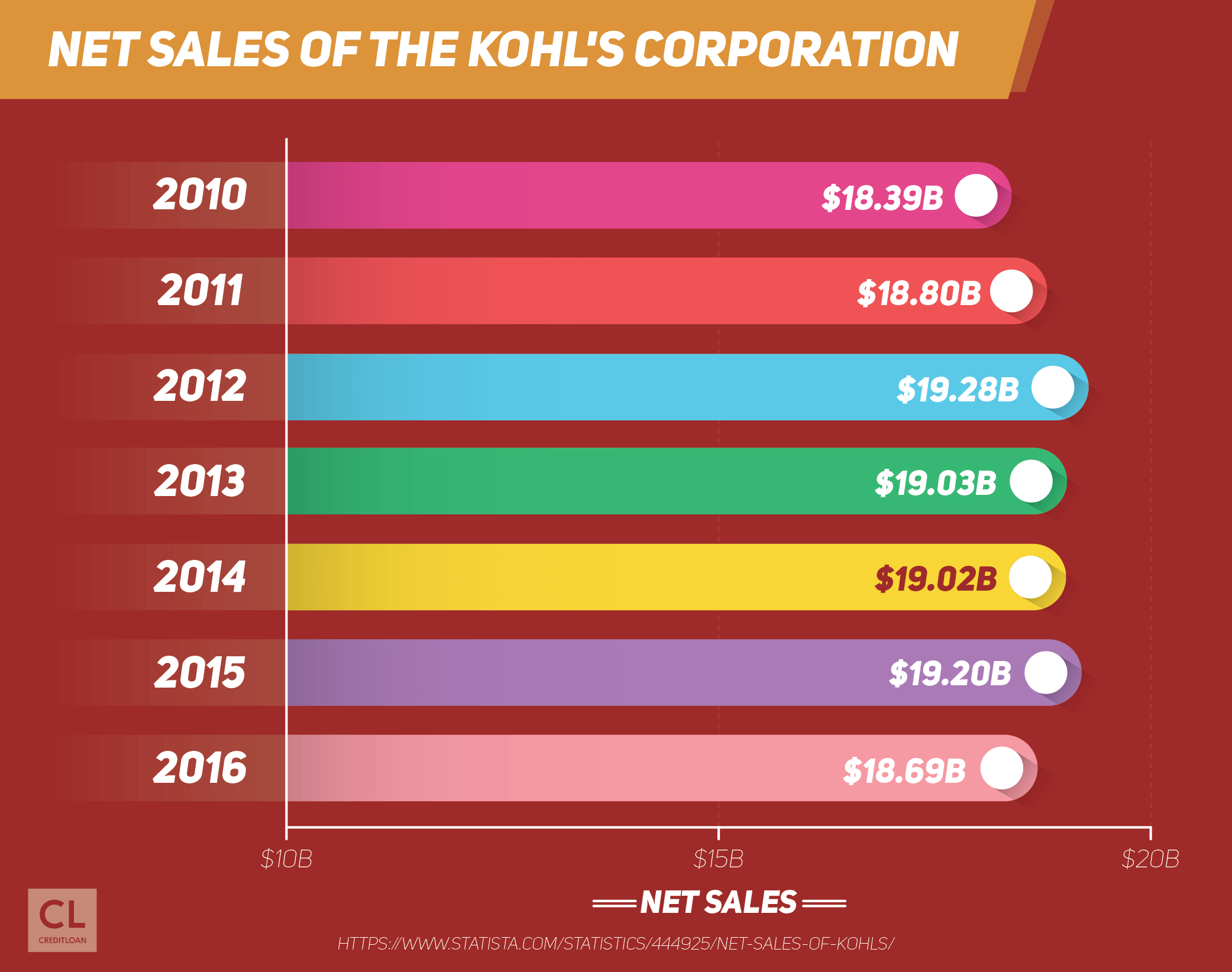 Net Sales of the Kohl's Corporation from 2010-2016