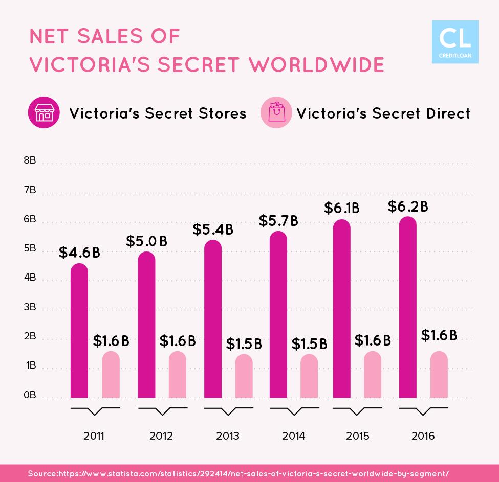 Net Sales of Victoria's Secret Worldwide fro 2011-2016
